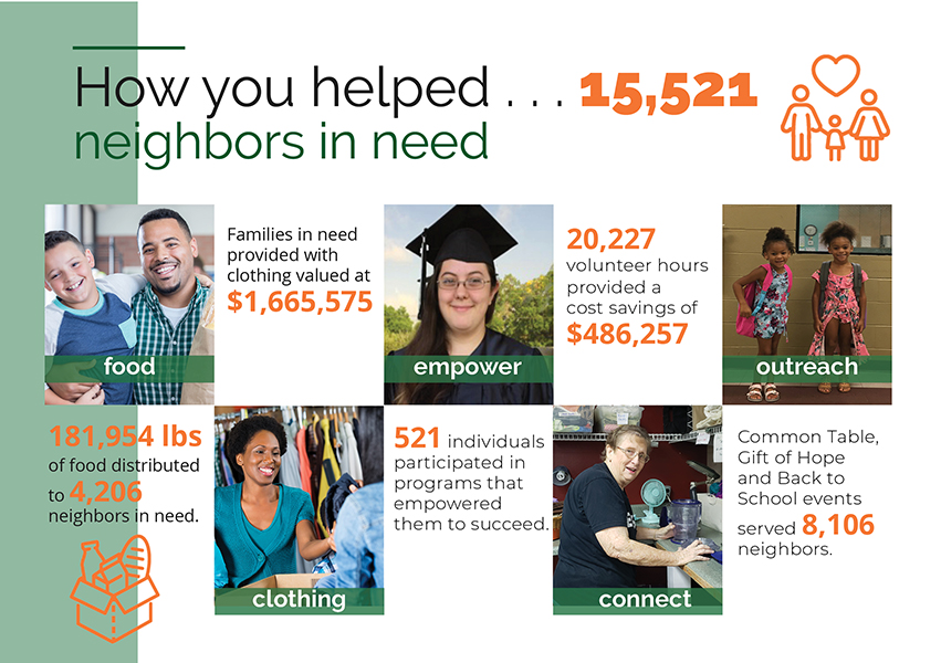 How you helped 15,521 neighbors
